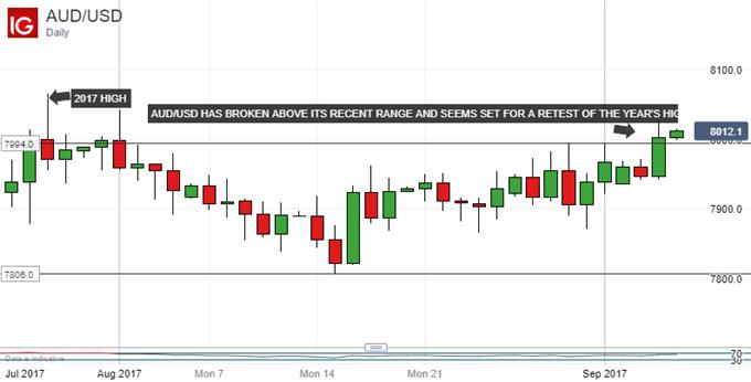 Australian Dollar Back Under 0.80 vs USD on In-Line 2Q GDP