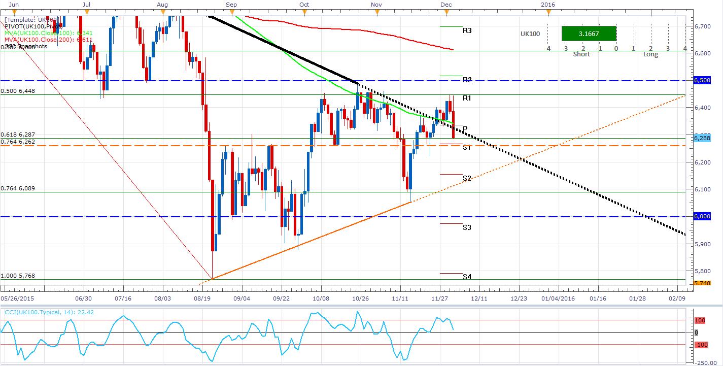 El UK100 se contagia con el pesimismo de Draghi pero podría subir