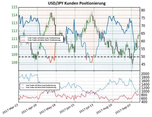 USD/JPY könnte weiter steigen, da die Netto-Long Positionen fallen