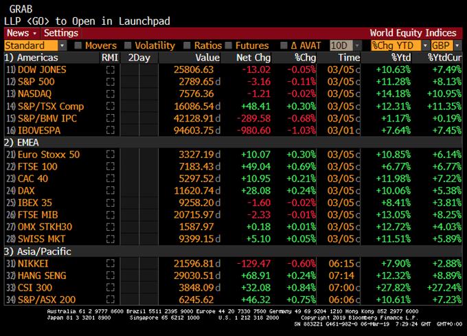 Les bourses à l'équilibre avant le Livre Beige et la BCE