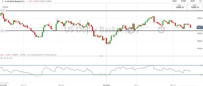 Dollaro statunitense alla deriva, a cosa prestare attenzione per la riunione del FOMC