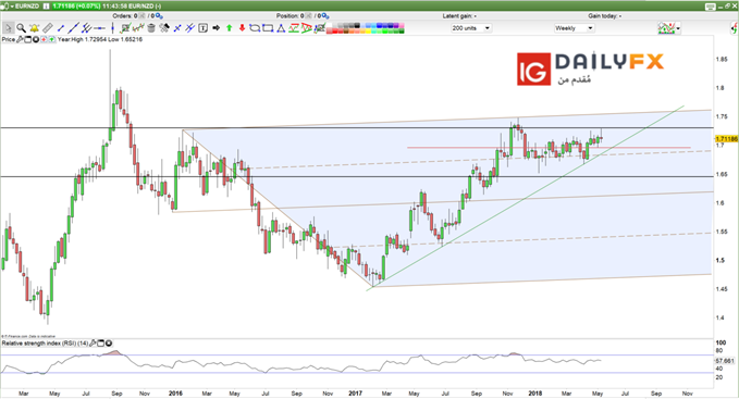 EUR/NZD prices weekly chart