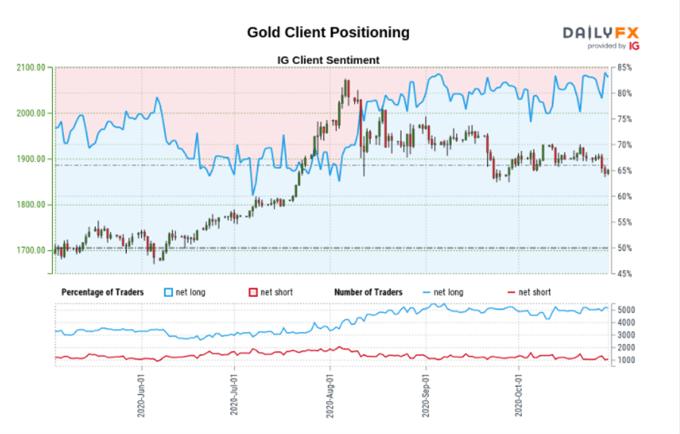 Posizionamento del cliente Gold