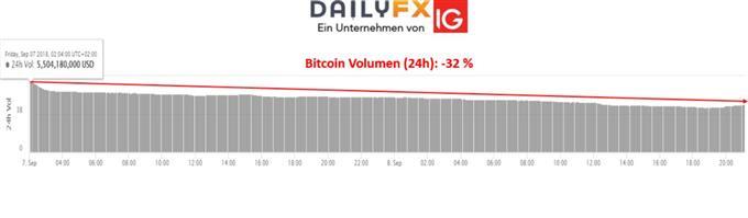 Bitcoin Volumen am Samstag 08.09.2018