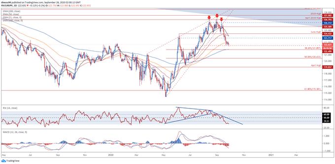 Prospettive per lo yen giapponese: livelli da tenere d'occhio per AUD / JPY, CAD / JPY, EUR / JPY