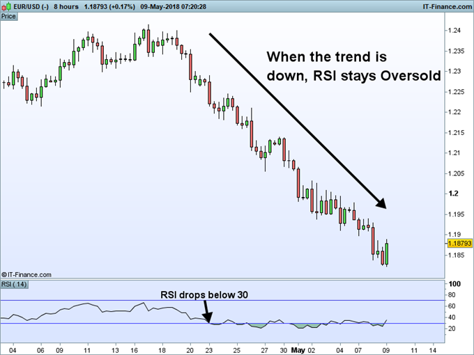 RSI indicator on a EURUSD price chart showing oversold values.