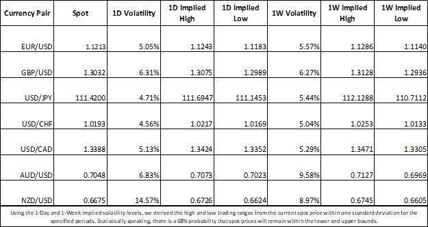 Implied currency market volatility EURUSD, USDJPY, GBPUSD, USDCHF, NZDUSD, AUDUSD, USDCAD