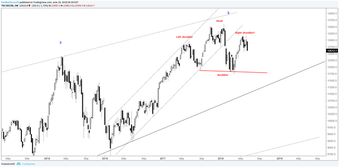 DAX weekly chart, head-and-shoulders still in play