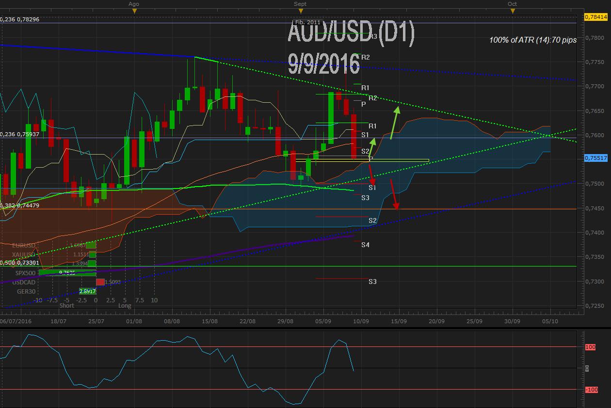 AUD / USD corrige +180 pips en triangulo a pesar de mantención de tipos de la RBA – Foco en empleo de Australia