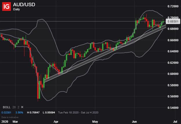 AUDUSD Price Chart Australian Dollar Forecast AUD to USD