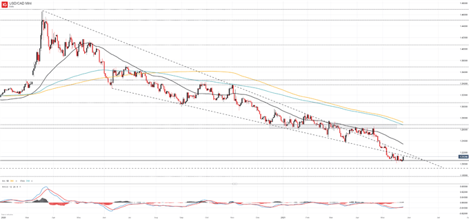 US Dollar Price Outlook: Is a USD/CAD Reversal on the Horizon?