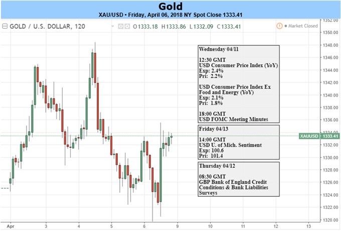 Gold Prices Bid as Weak NFPs, Trade War Concerns Stoke Haven Demand