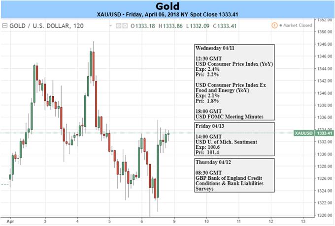 """Schwacher US-Arbeitsmarktbericht und Besorgnis über einen Handelskrieg heizen """"Sichere Hafen""""-Nachfrage an – Gold findet Gebote"""