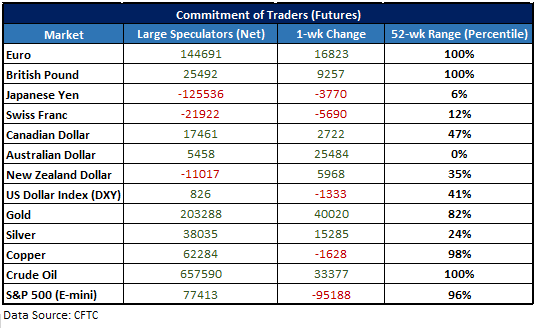 cftc cot table