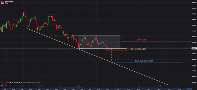 Estrategia de trading: Corto EUR/JPY tras validación de ruptura de patrón rectángulo