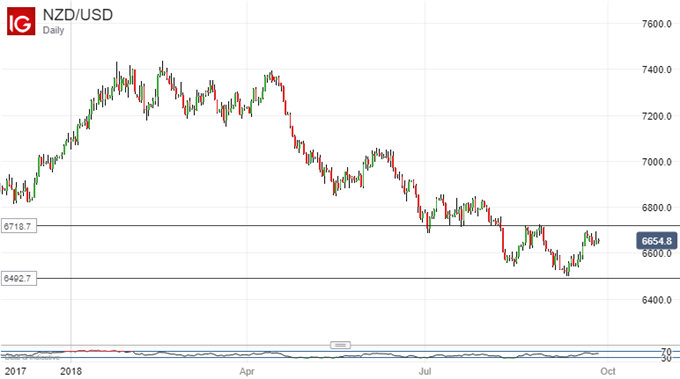 Downtrend Arrested: New Zealand Dollar Vs US Dollar, Daily Chart