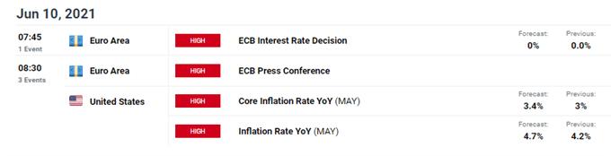 Euro Stoxx 50 Analysis: Bullish Momentum Continues Ahead of ECB Meeting, US CPI Print