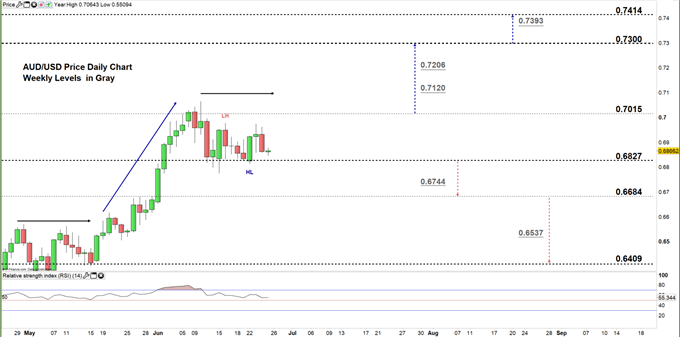 AUDUSD daily price chart 25-06-20 zoomed in