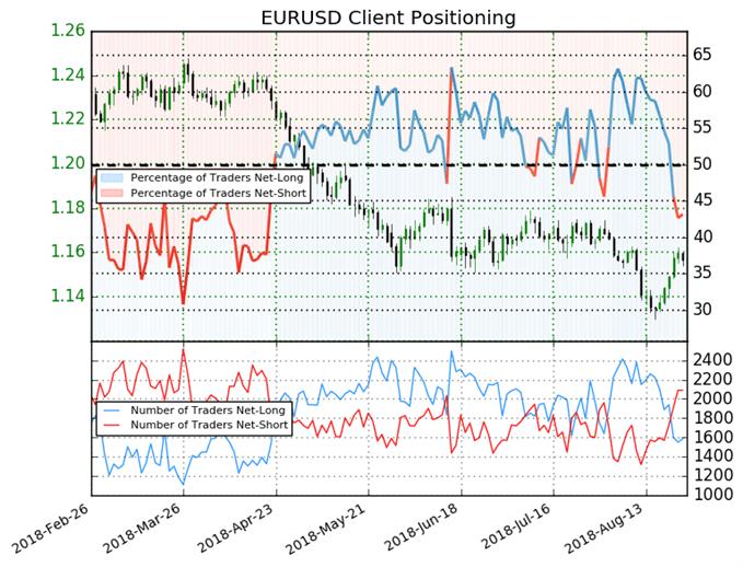 EUR/USD : Le Sentiment suggère une hausse de l'euro