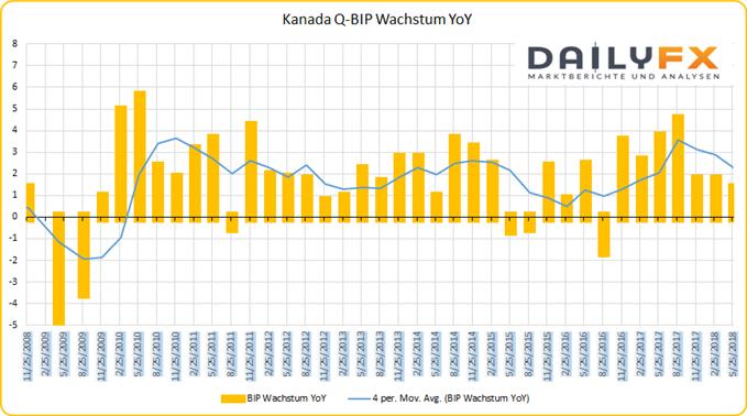 Kanada BIP-Wachstum YoY