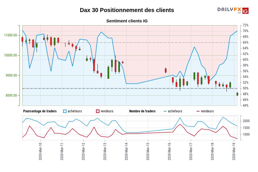 Dax 30 SENTIMENT CLIENT IG : Nos données montrent que les traders sont à l'achat plus depuis mars 09 quand Dax 30 il se négocié près de 10590,30.