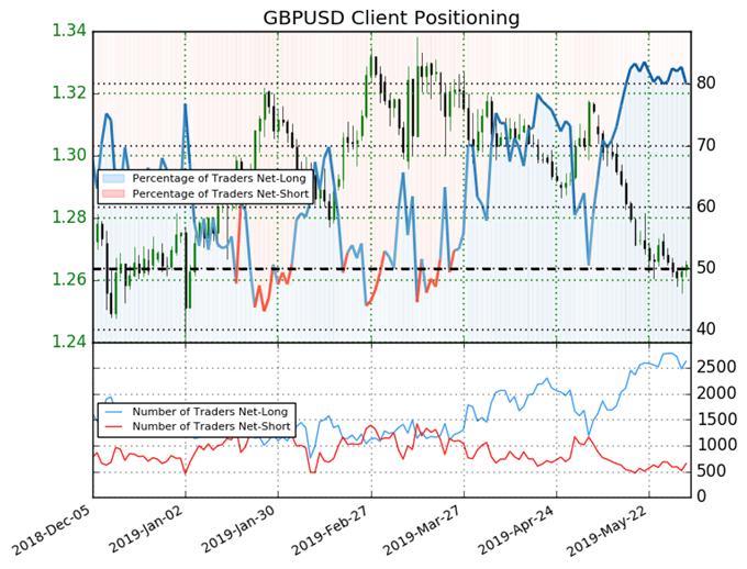 igcs, ig client sentiment index, igcs gbpusd, gbpusd price chart, gbpusd price forecast, gbpusd technical analysis