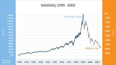 NASDAQ BURBUJA 2000