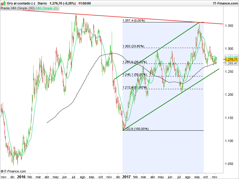 Las tasas de Forex en vivo son oro, plata y petróleo