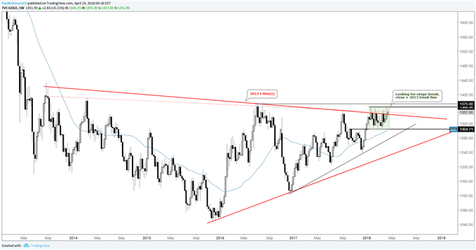 Gold weekly price chart nearing weekly close > 2013 trend-line,out of range