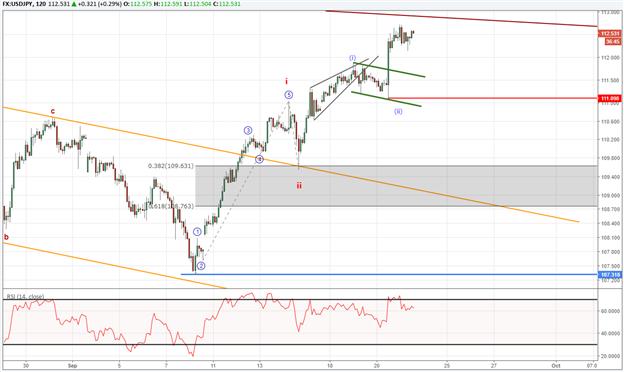 USD/JPY-Trend: Ist dies ein langfristiger Boden?