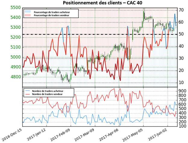 Selon le Sentiment, le cours du CAC 40 devrait repartir à la hausse