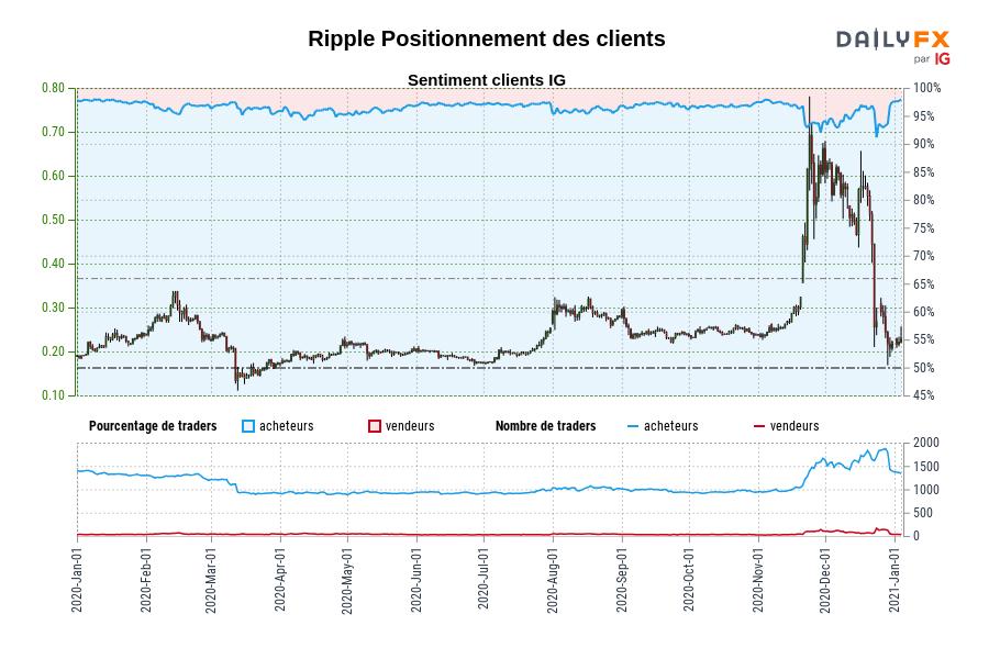 Ripple SENTIMENT CLIENT IG : Nos données montrent que les traders sont à l'achat plus depuis janv. 11 lorsque Ripple se négociait à 0,21.