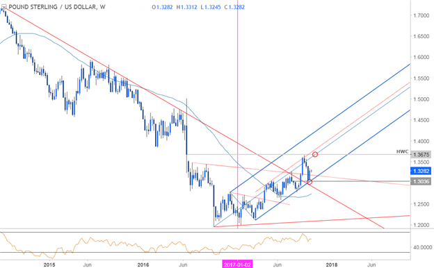 GBPUSD Price Chart - Weekly Timeframe