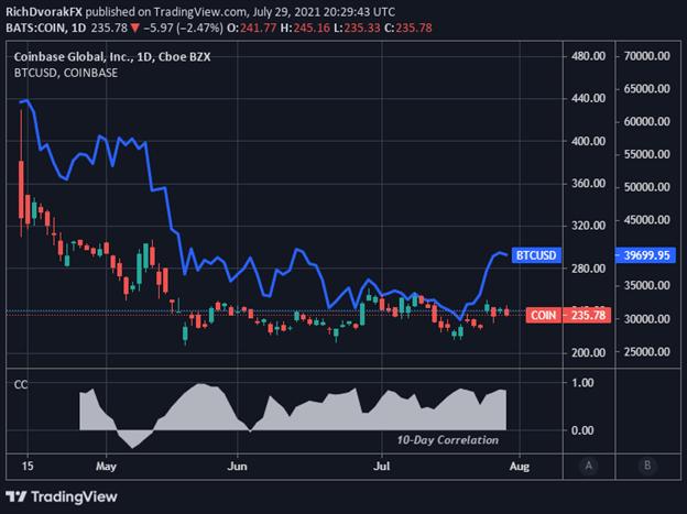 COIN Stock Price Chart Coinbase vs Bitcoin