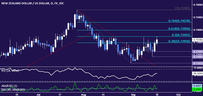NZD/USD Technical Analysis: Kiwi Dollar Back on the Offensive