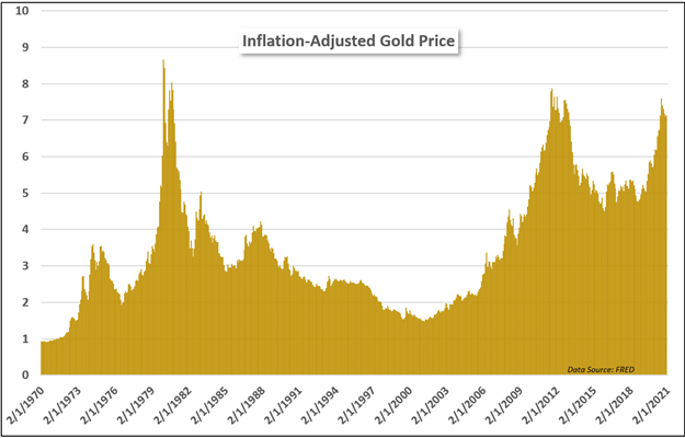 Inflation-adjusted gold price