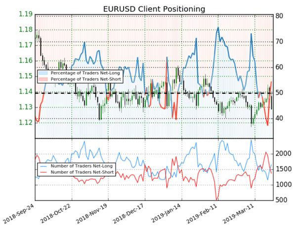 EURUSD : l'indicateur Sentiment donne un signal contrarien baissier sur l'eurodollar