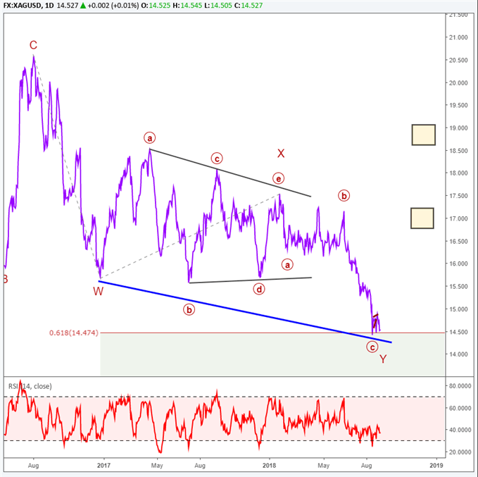 silver price chart with elliott wave labels forecasting a large rally.