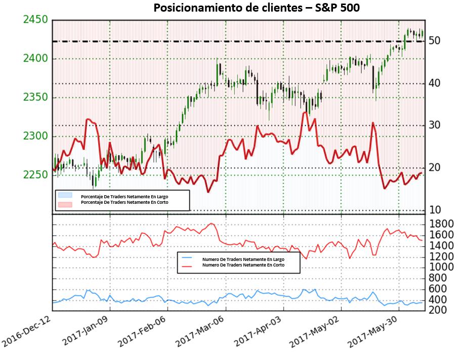Sentimiento de traders señala posible tope alcista para el S&P 500