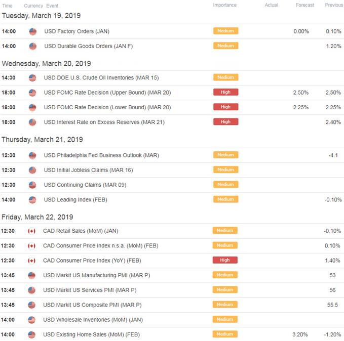 USD/CAD Economic Calendar - US / Canada Data Releases