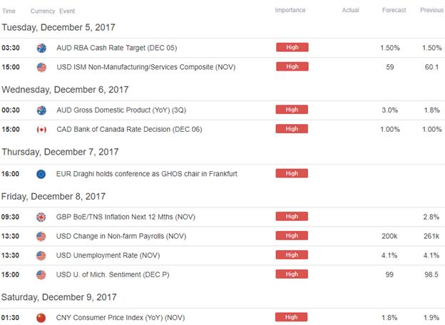 Economic Calendar 12/4/2017