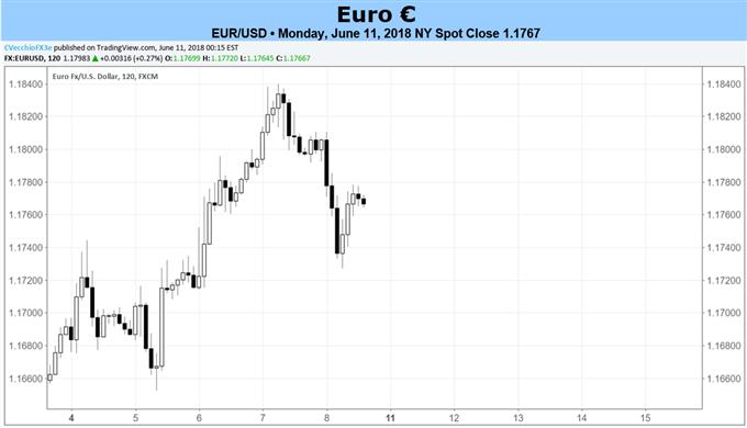 Euro-Prognose: Euro-Erholung mit EZB-Sitzung am Donnerstag vor Test