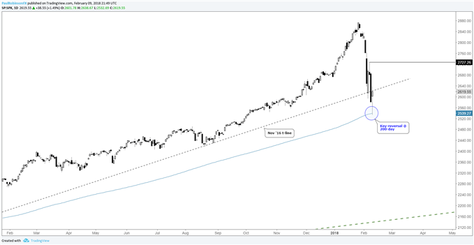 S&P 500 daily price chart