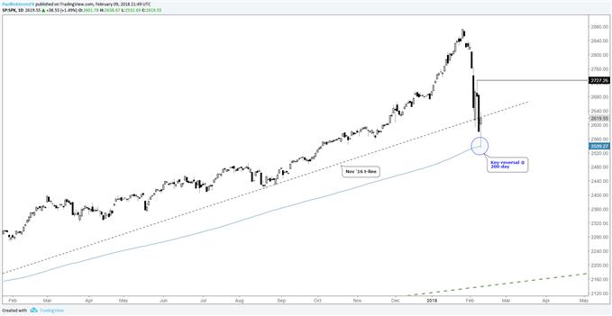 S&P 500 – Täglicher Kurschart