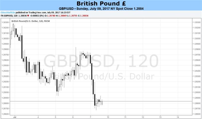 British Pound Slips Despite Higher Yields as Economic Data Weakens