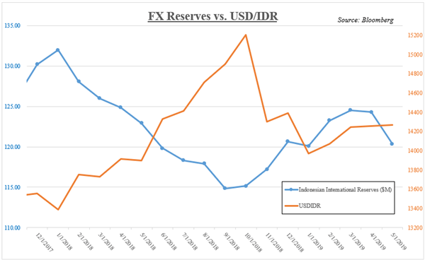 USDIDR Versus Indonesian Foreign Exchange Reserves