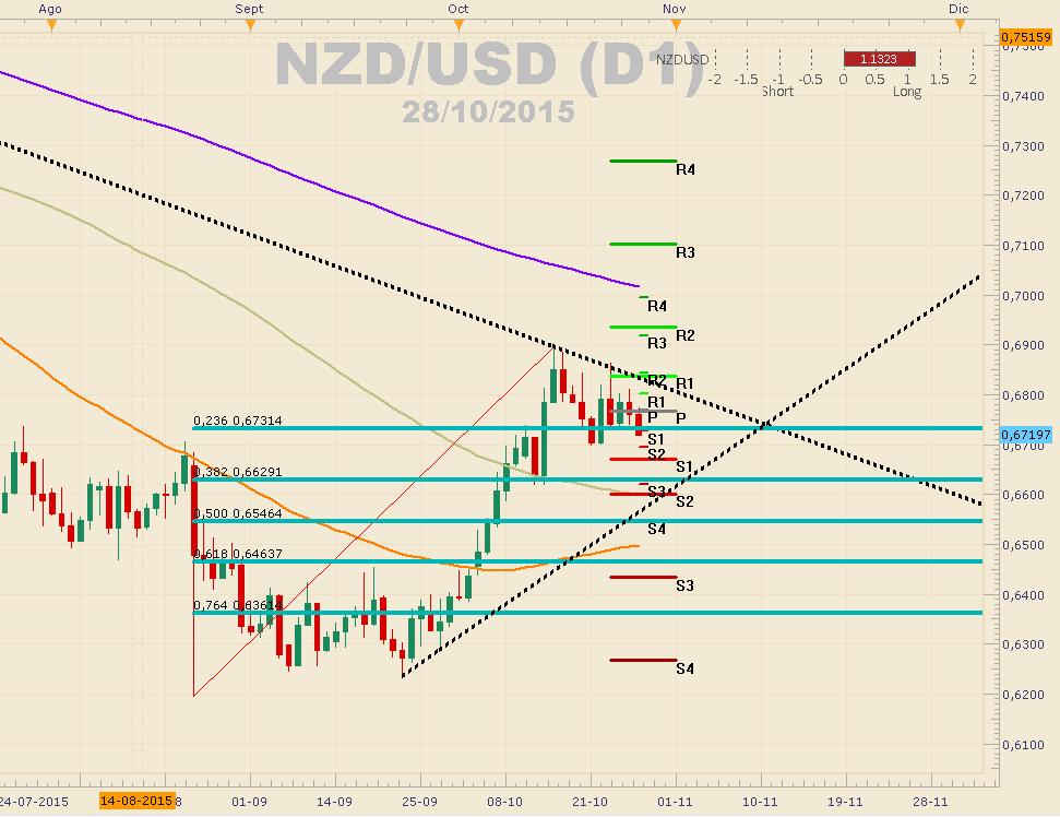 NZDUSD prueba importante resistencia tras repunte de exportaciones y debilidad del USD