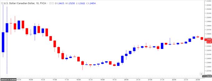 USD/CAD 10-Minute Chart