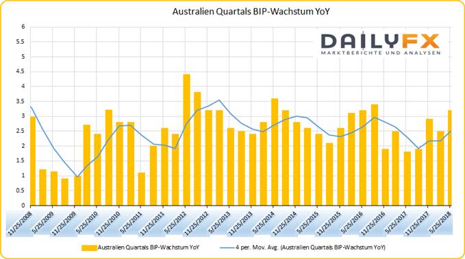 Australien BIP Wachstum YoY