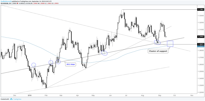 usd/cad daily chart, confluent suppport under siege
